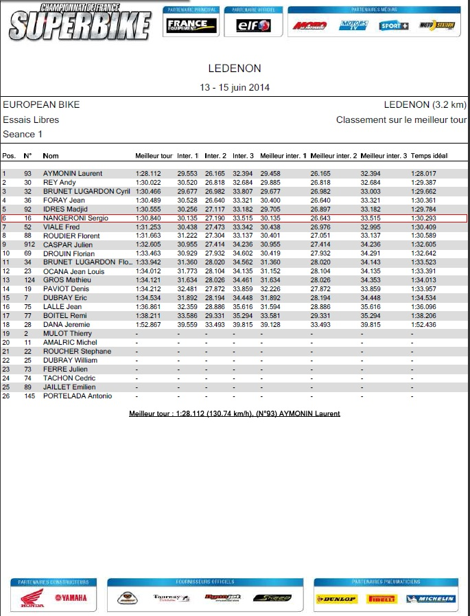 resultat seance d'essai libre ledenon 2014 european bikes sergio nangeroni 6 eme place