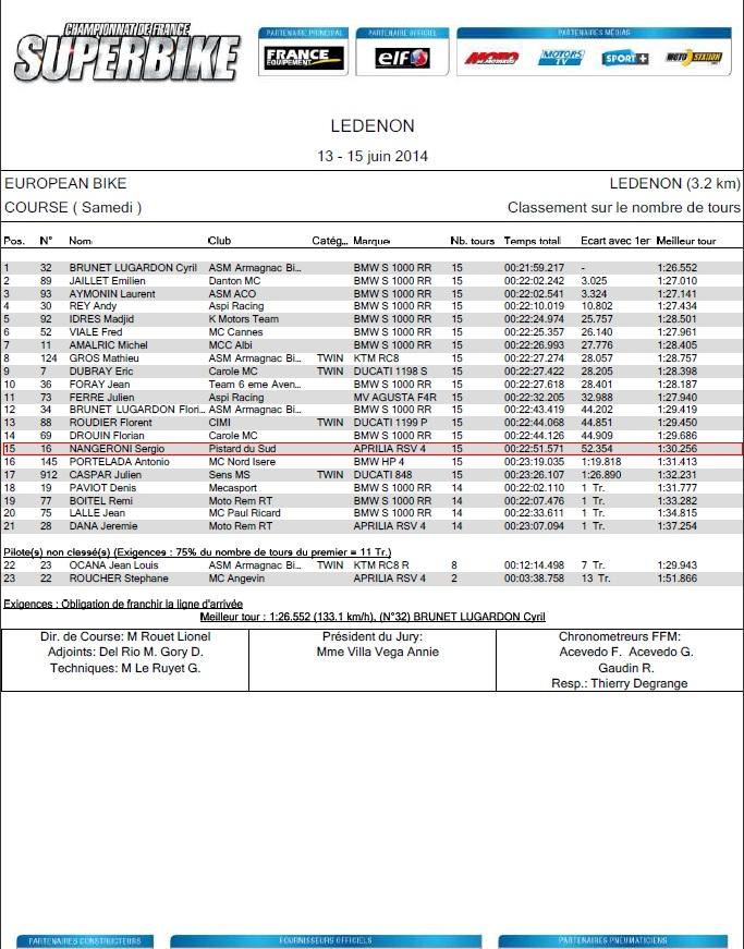 15 eme place pour sergio nangeroni lors de la course de samedi 14 Juin en european bikes a Ledenon 2014