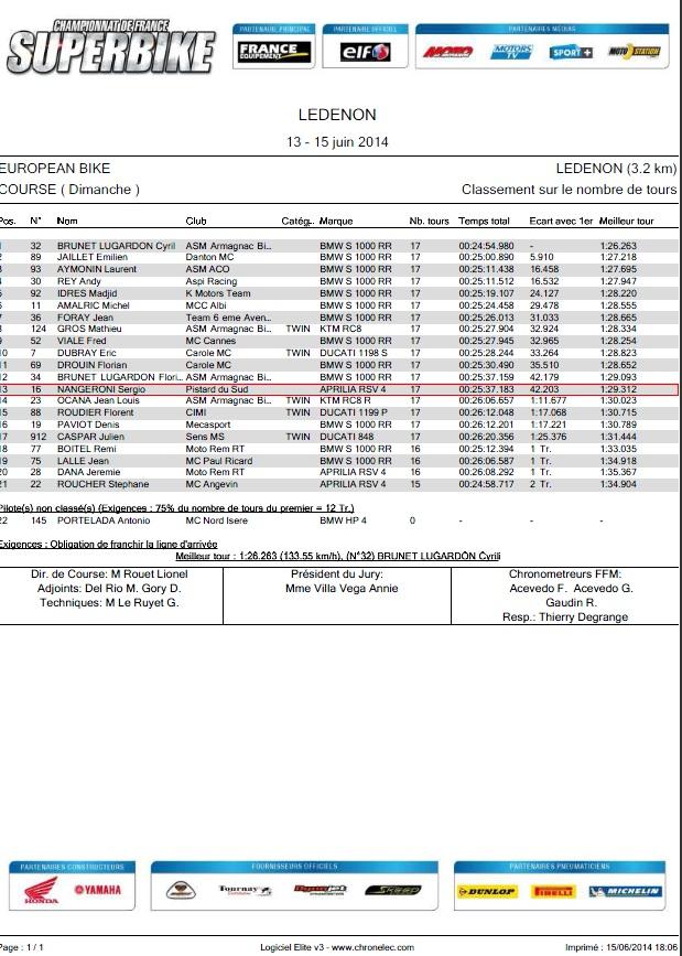 13 eme position pour sergio nangeroni au final de la course 2 du dimanche circuit de Ledenon european bikes 2014