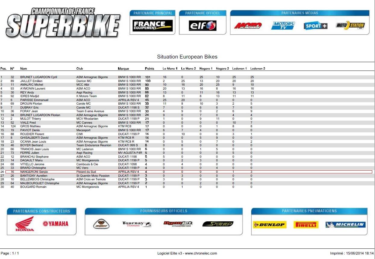 Classement european bikes apres 3 circuit en 2014, sergio nangeroni 26 eme avec 4 points