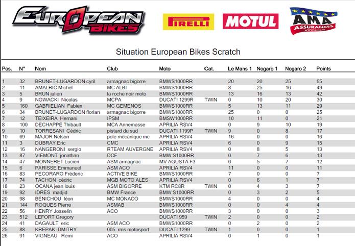 Classement scratch european bikes apres épreuve de nogaro 2017- sergio nangeroni est 12ème!